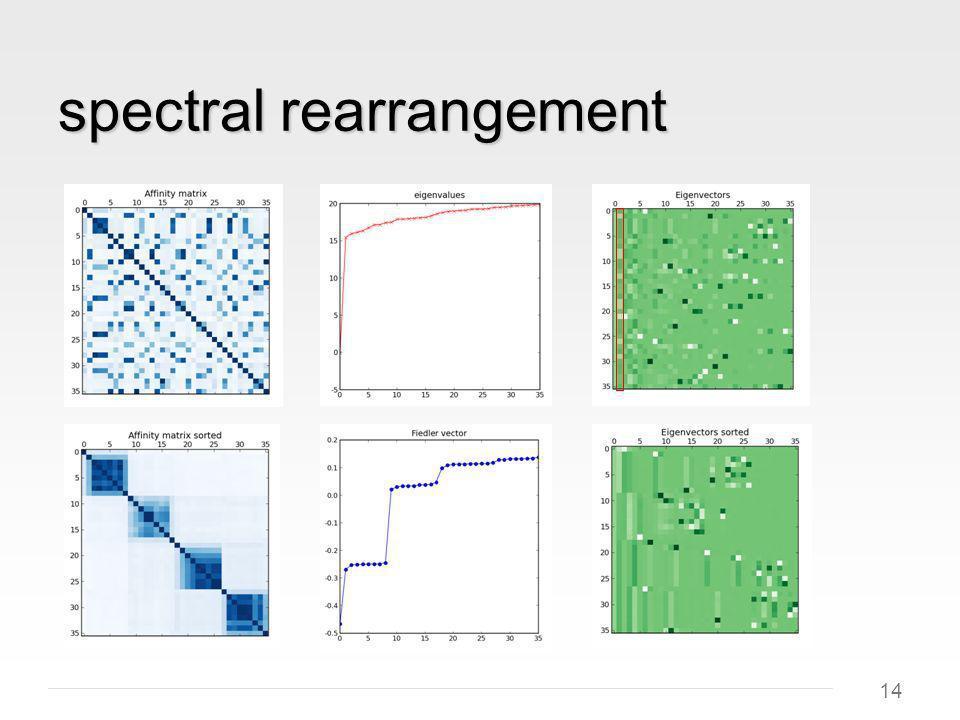 14 spectral rearrangement