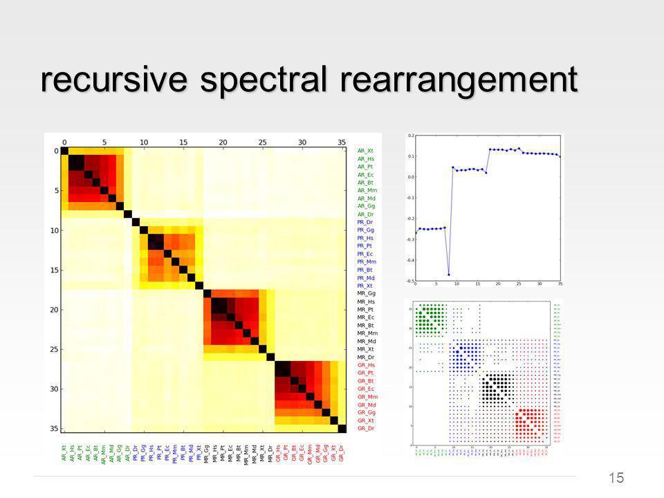 15 recursive spectral rearrangement