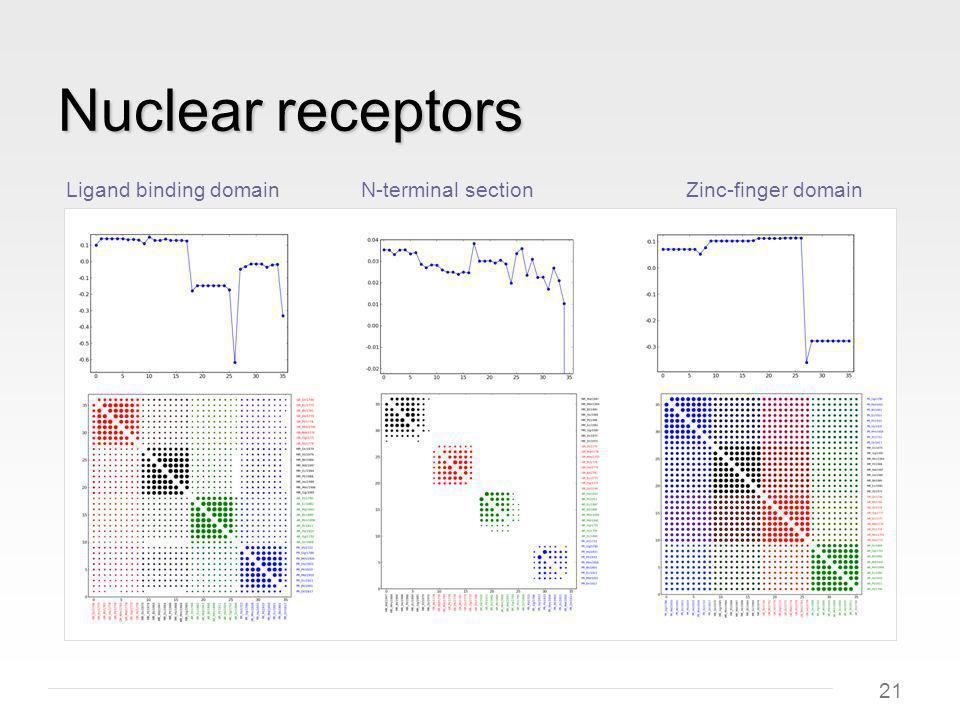 21 Nuclear receptors Ligand binding domainN-terminal sectionZinc-finger domain