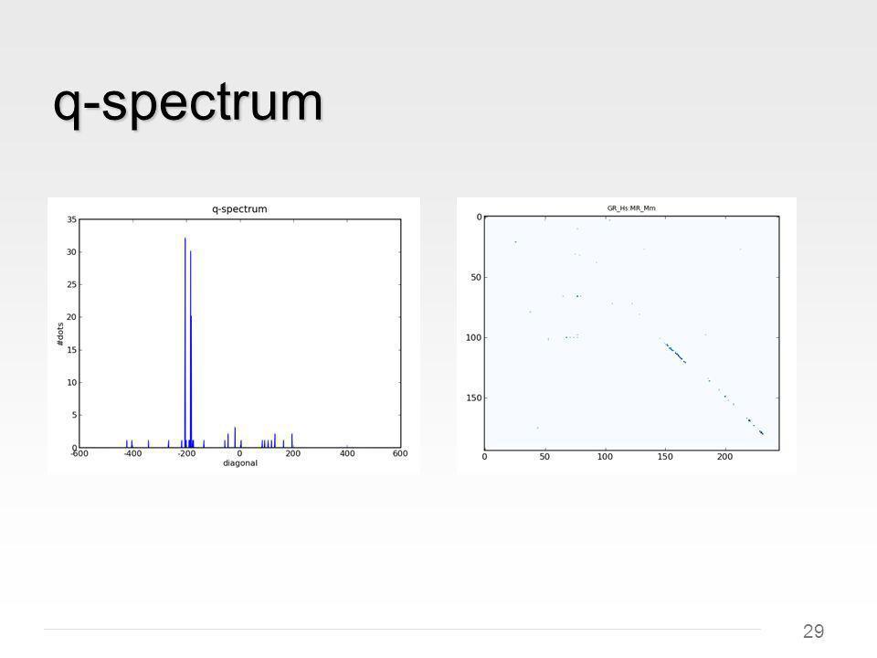 29 q-spectrum