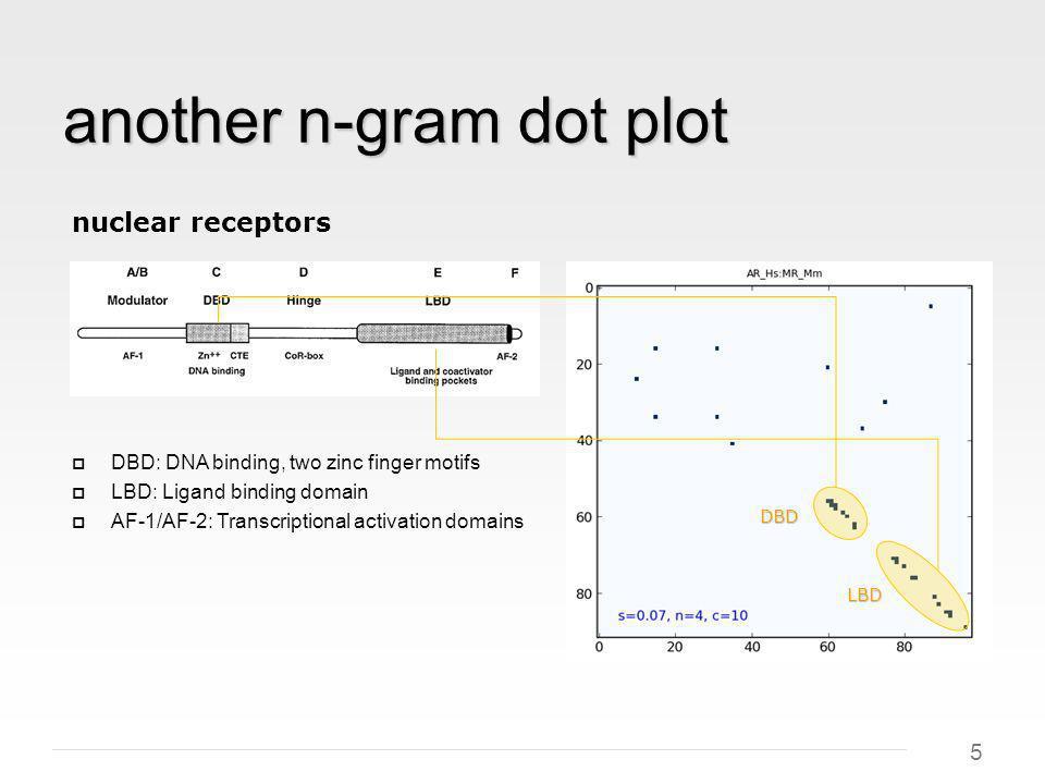 5 another n-gram dot plot nuclear receptors DBD: DNA binding, two zinc finger motifs LBD: Ligand binding domain AF-1/AF-2: Transcriptional activation