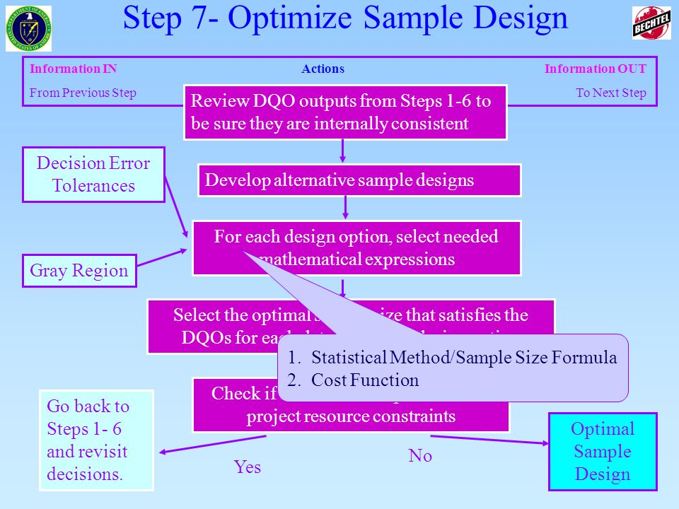29 of 83 Information INActions Information OUT From Previous Step To Next Step Select the optimal sample size that satisfies the DQOs for each data co