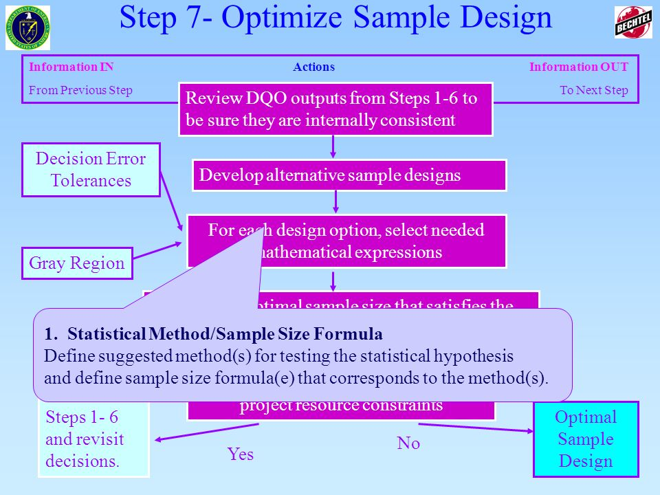 30 of 83 Information INActions Information OUT From Previous Step To Next Step Select the optimal sample size that satisfies the DQOs for each data co