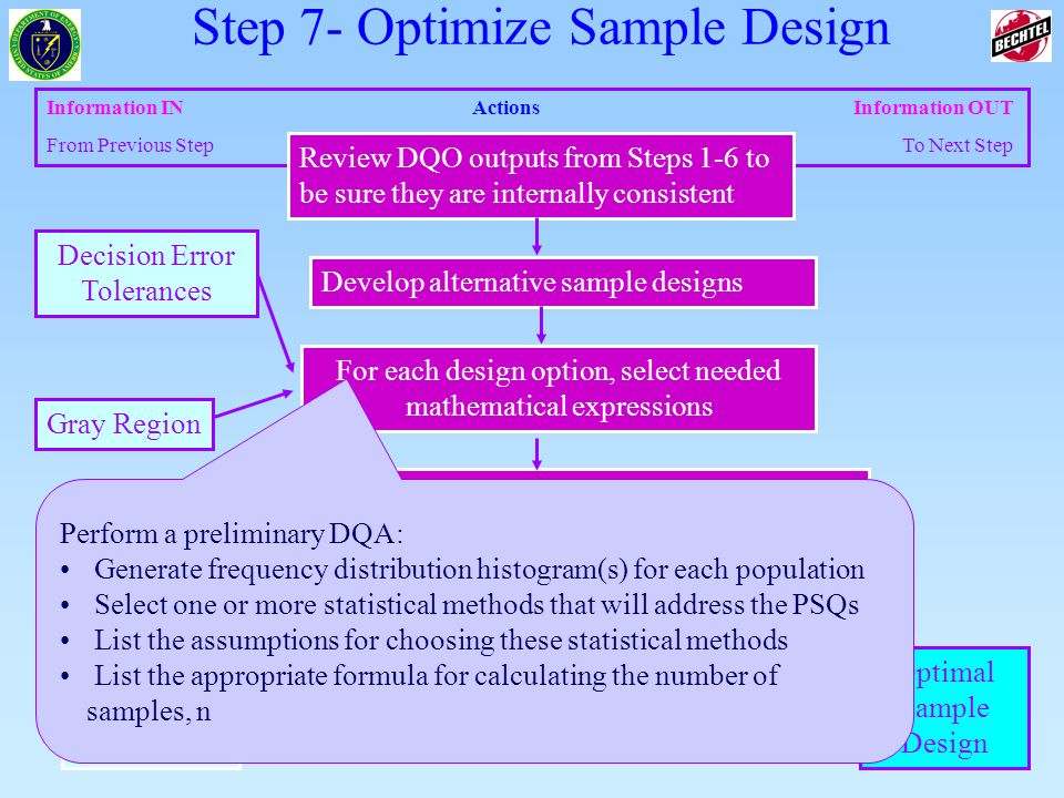 31 of 83 Information INActions Information OUT From Previous Step To Next Step Select the optimal sample size that satisfies the DQOs for each data co