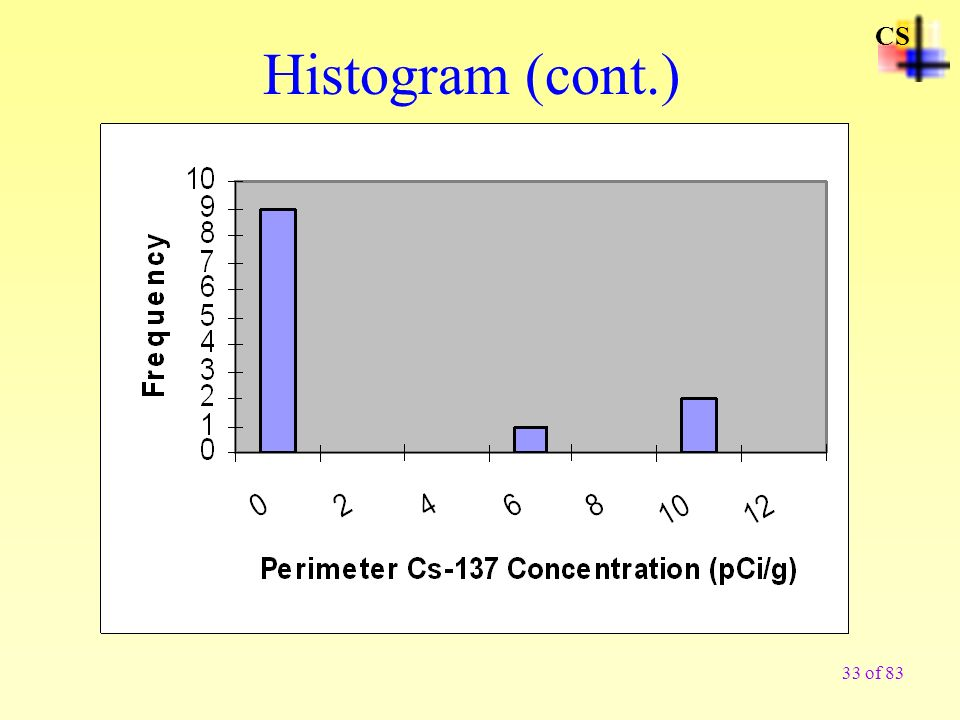 33 of 83 CS Histogram (cont.)