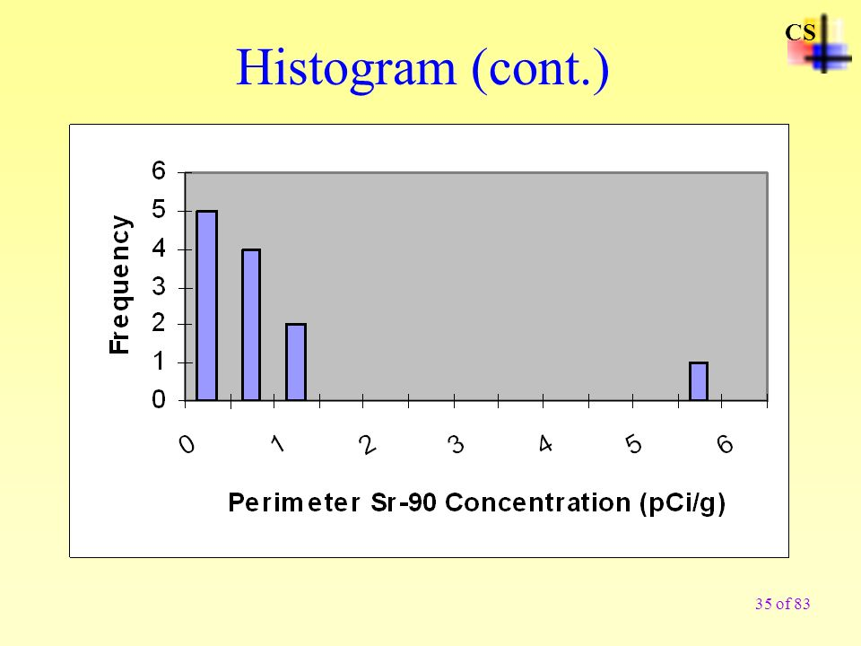 35 of 83 CS Histogram (cont.)