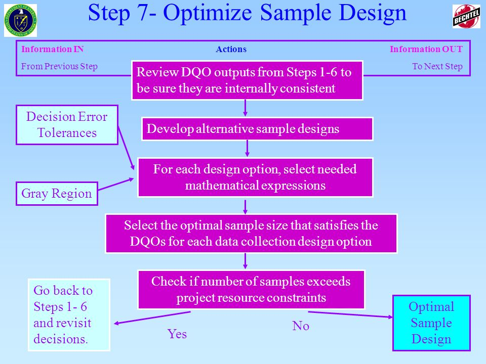 4 of 83 Information INActions Information OUT From Previous Step To Next Step Select the optimal sample size that satisfies the DQOs for each data col