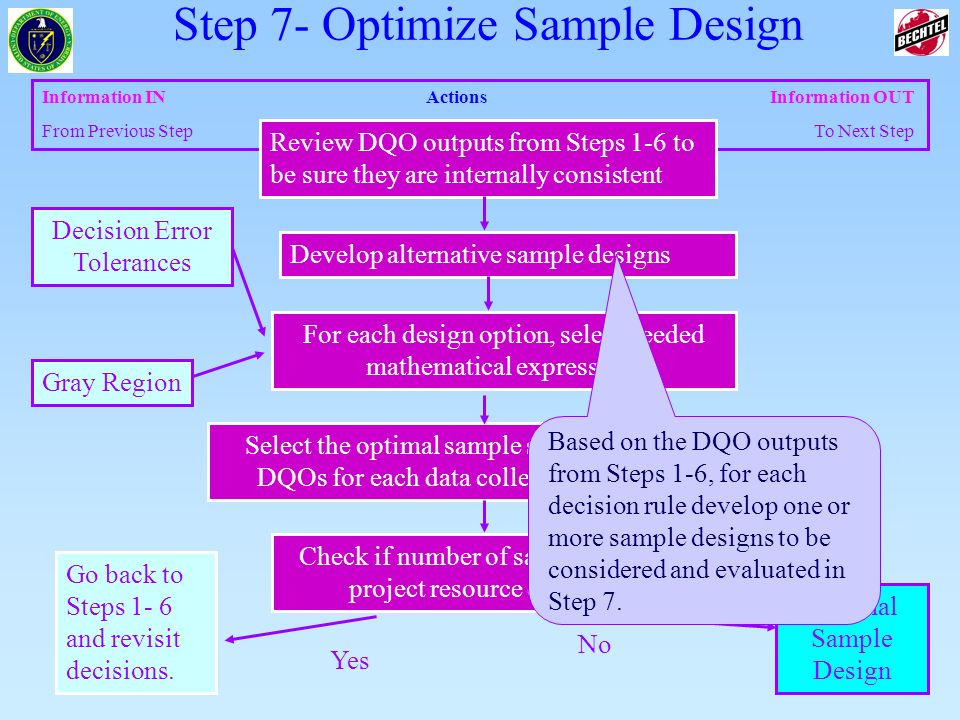 6 of 83 Information INActions Information OUT From Previous Step To Next Step Select the optimal sample size that satisfies the DQOs for each data col