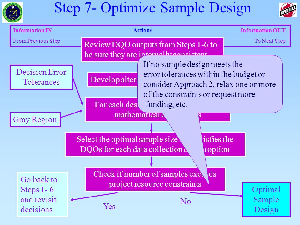 60 of 83 Information INActions Information OUT From Previous Step To Next Step Select the optimal sample size that satisfies the DQOs for each data co
