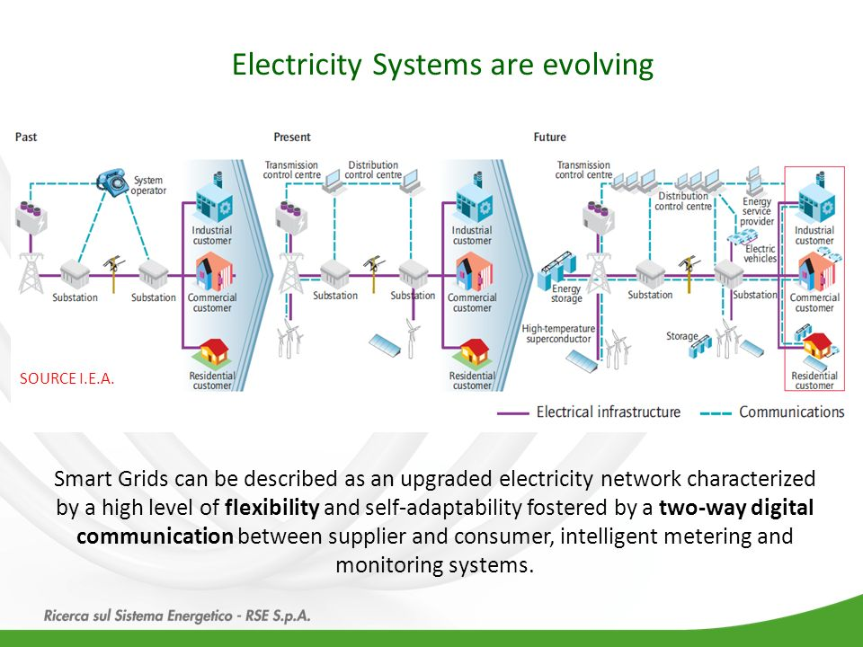 Electricity Systems are evolving Smart Grids can be described as an upgraded electricity network characterized by a high level of flexibility and self
