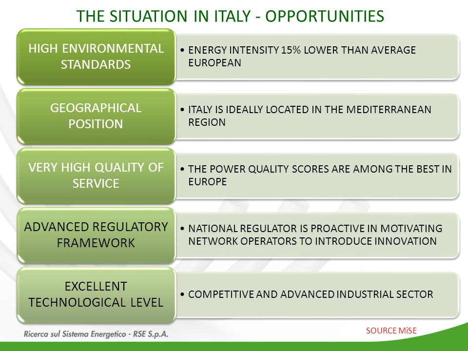 THE SITUATION IN ITALY - OPPORTUNITIES ENERGY INTENSITY 15% LOWER THAN AVERAGE EUROPEAN HIGH ENVIRONMENTAL STANDARDS ITALY IS IDEALLY LOCATED IN THE M