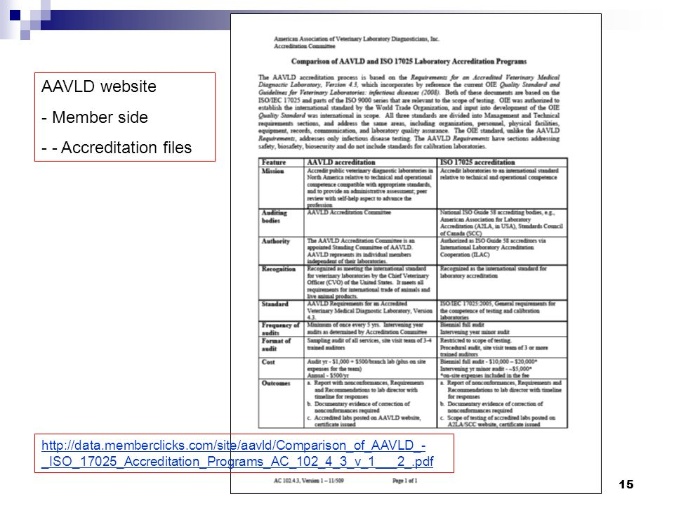 15 http://data.memberclicks.com/site/aavld/Comparison_of_AAVLD_- _ISO_17025_Accreditation_Programs_AC_102_4_3_v_1___2_.pdf AAVLD website - Member side