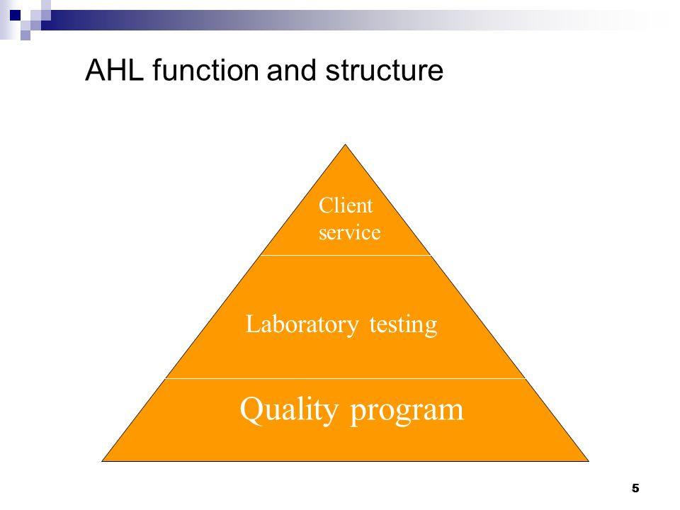 5 5 AHL function and structure Client service Laboratory testing Quality program 5