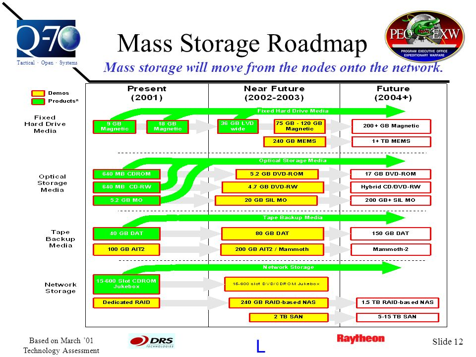 Tactical · Open · Systems L Based on March 01 Technology Assessment Slide 12 Mass Storage Roadmap Mass storage will move from the nodes onto the netwo