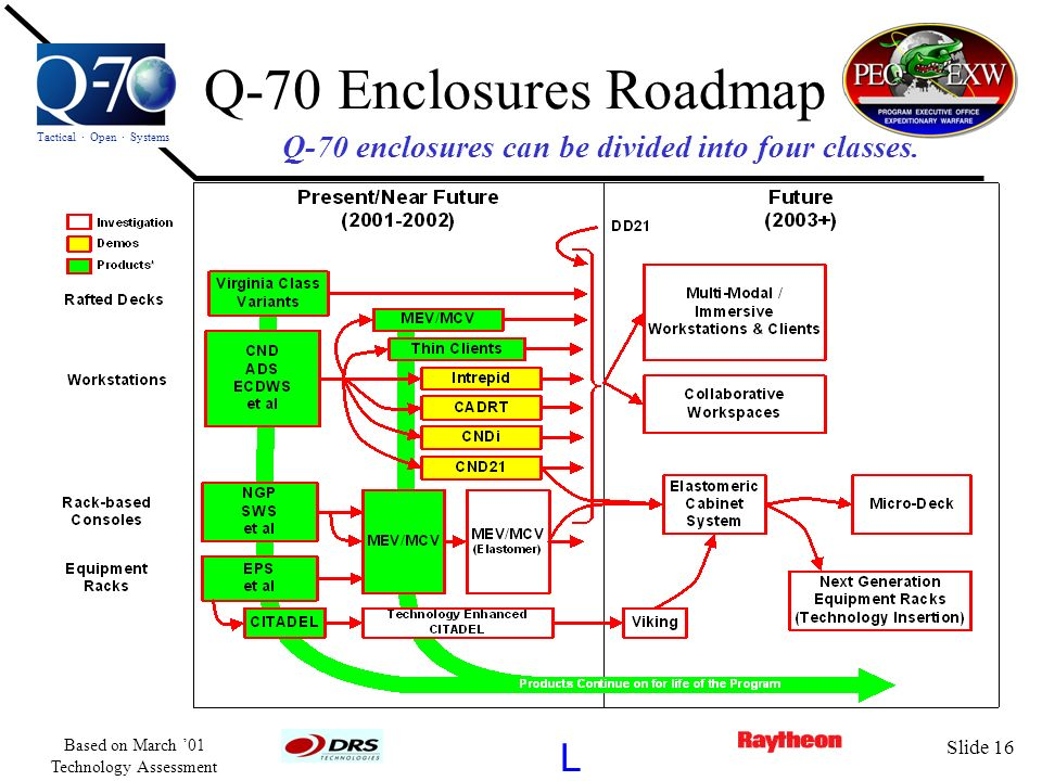 Tactical · Open · Systems L Based on March 01 Technology Assessment Slide 16 Q-70 Enclosures Roadmap Q-70 enclosures can be divided into four classes.