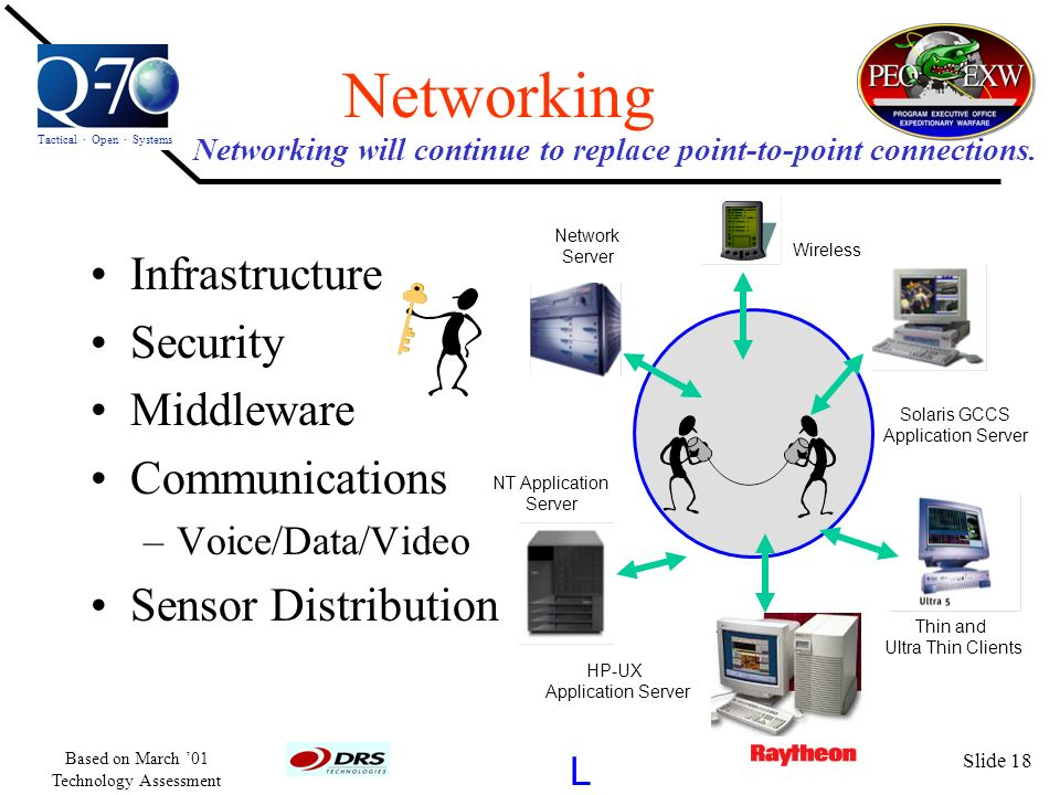 Tactical · Open · Systems L Based on March 01 Technology Assessment Slide 18 Networking Infrastructure Security Middleware Communications –Voice/Data/