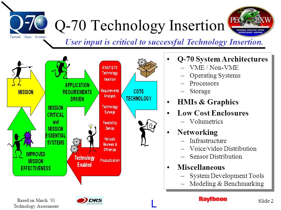 Tactical · Open · Systems L Based on March 01 Technology Assessment Slide 2 Q-70 Technology Insertion Q-70 System Architectures –VME / Non-VME –Operat