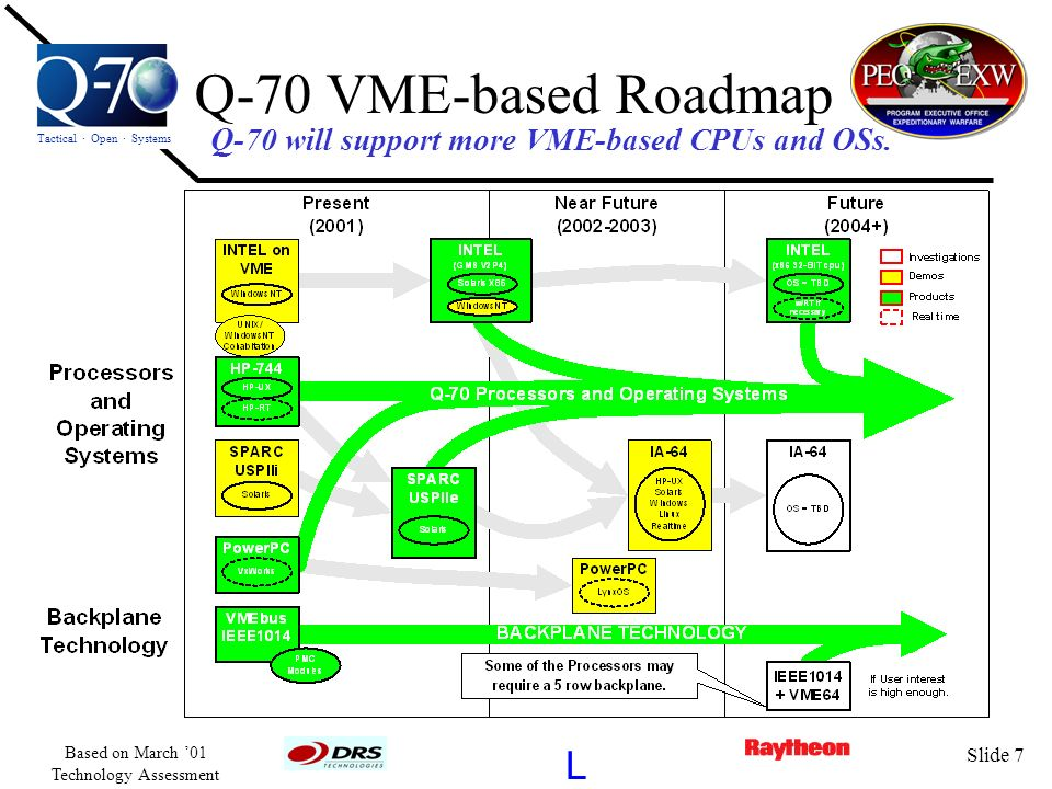 Tactical · Open · Systems L Based on March 01 Technology Assessment Slide 7 Q-70 VME-based Roadmap Q-70 will support more VME-based CPUs and OSs.