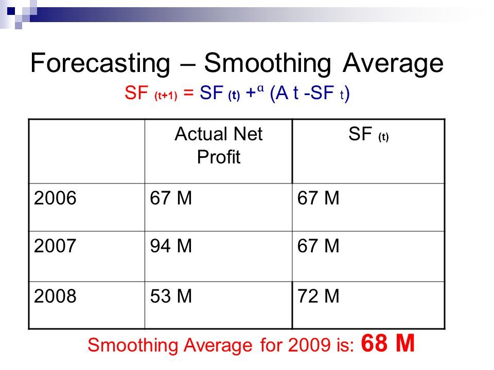 Forecasting – Smoothing Average Actual Net Profit SF (t) 200667 M 200794 M67 M 200853 M72 M SF (t+1) = SF (t) + (A t -SF t ) Smoothing Average for 200