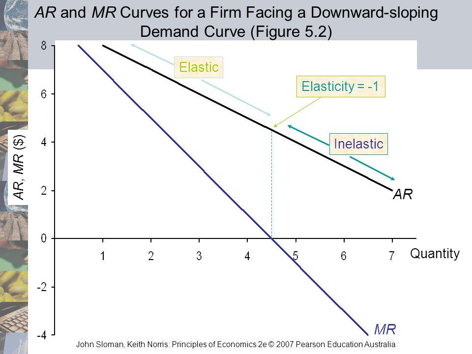 John Sloman, Keith Norris: Principles of Economics 2e © 2007 Pearson Education Australia Elasticity = -1 Elastic Inelastic AR, MR ($) Quantity MR AR A