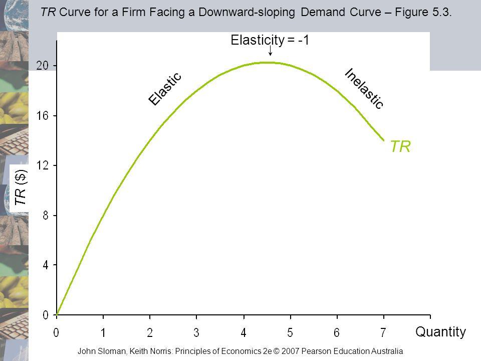John Sloman, Keith Norris: Principles of Economics 2e © 2007 Pearson Education Australia TR Elasticity = -1 Elastic Inelastic TR ($) TR Curve for a Fi