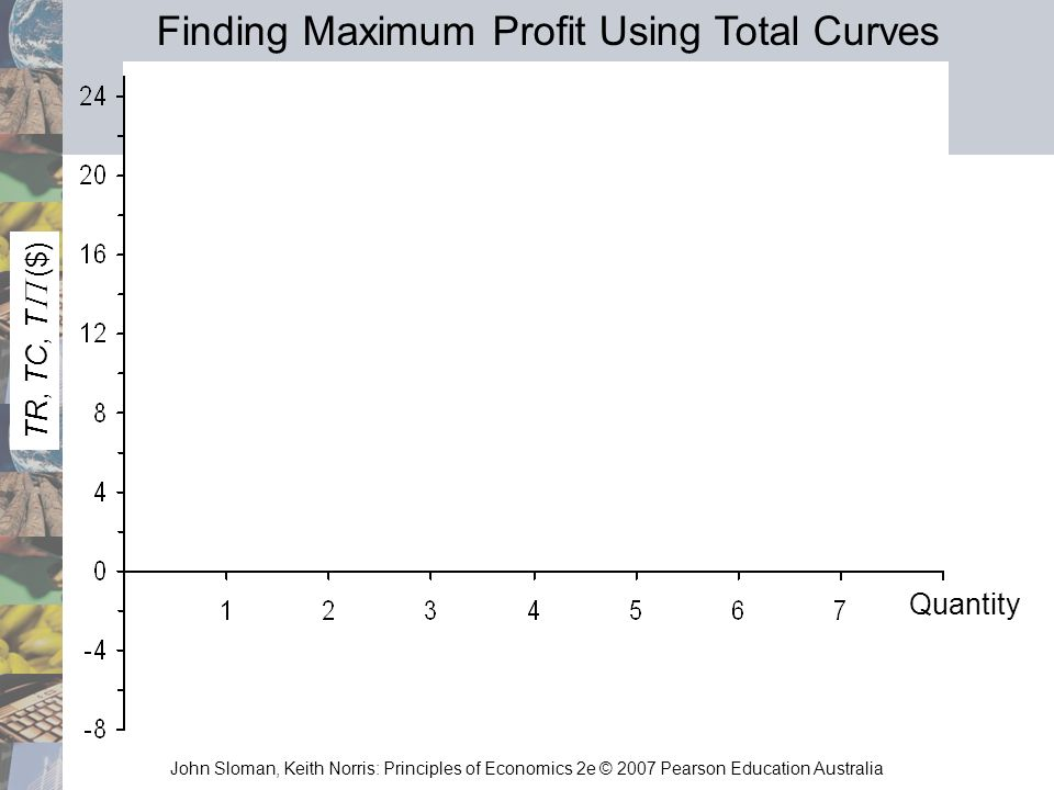 John Sloman, Keith Norris: Principles of Economics 2e © 2007 Pearson Education Australia TR, TC, T ($) Quantity Finding Maximum Profit Using Total Cur