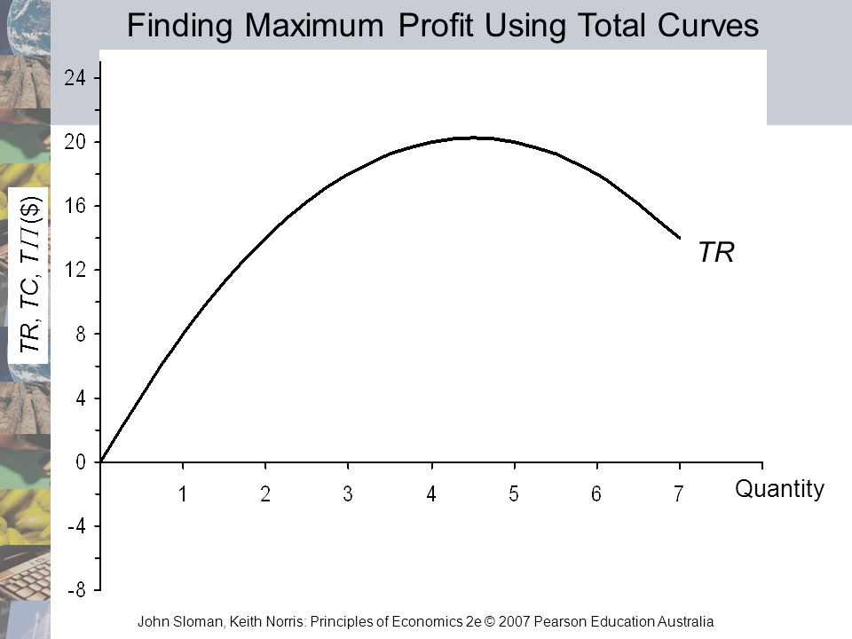 John Sloman, Keith Norris: Principles of Economics 2e © 2007 Pearson Education Australia TR, TC, T ($) TR Quantity Finding Maximum Profit Using Total