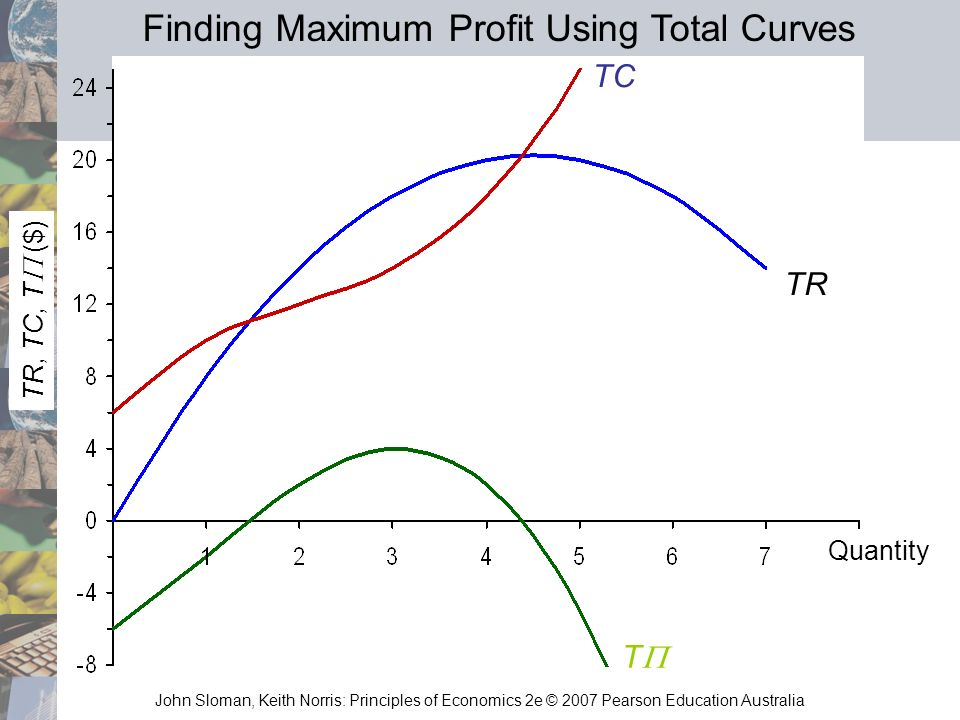 John Sloman, Keith Norris: Principles of Economics 2e © 2007 Pearson Education Australia TR, TC, T ($) T TR TC Quantity Finding Maximum Profit Using T