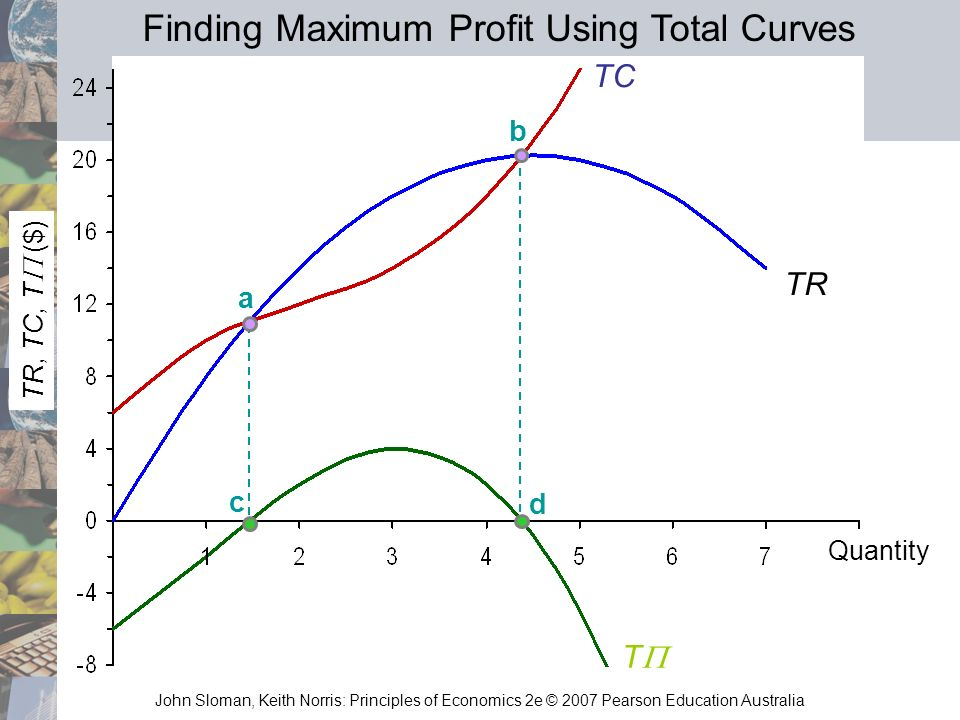John Sloman, Keith Norris: Principles of Economics 2e © 2007 Pearson Education Australia TR, TC, T ($) T TR TC a b c d Quantity Finding Maximum Profit