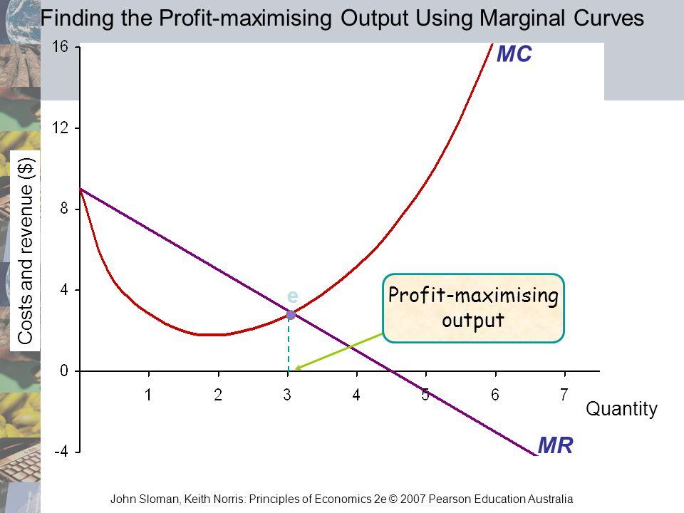 John Sloman, Keith Norris: Principles of Economics 2e © 2007 Pearson Education Australia Quantity Costs and revenue ($) e MR MC Profit-maximising outp