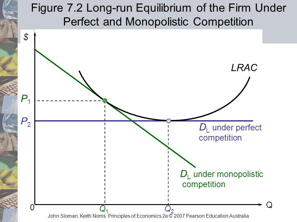 John Sloman, Keith Norris: Principles of Economics 2e © 2007 Pearson Education Australia Q2Q2 P2P2 D L under perfect competition Q 0 P1P1 LRAC D L und