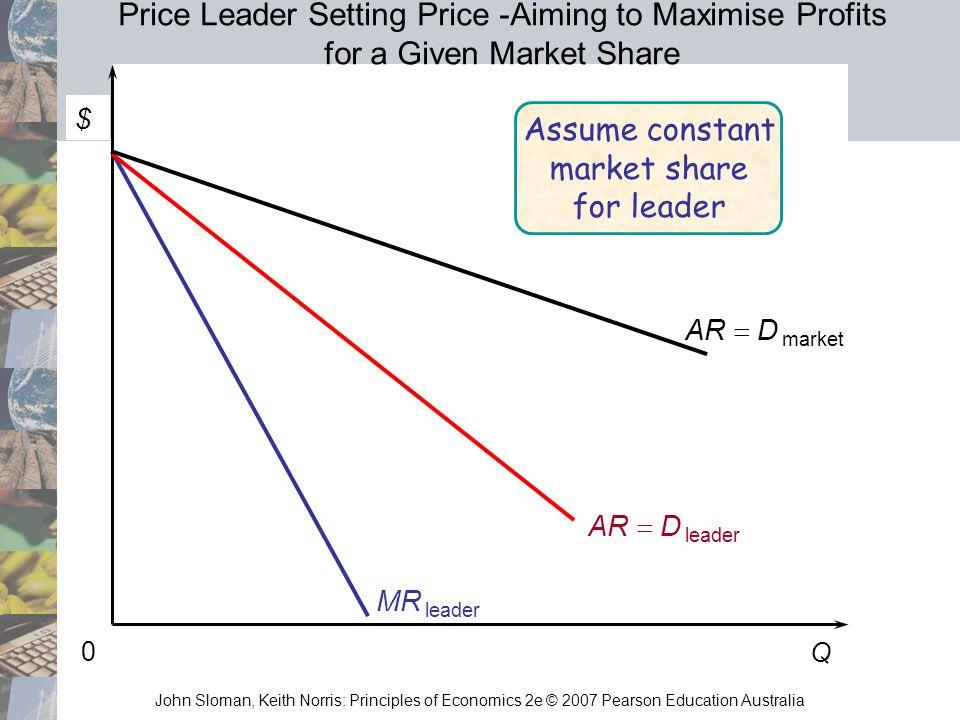 John Sloman, Keith Norris: Principles of Economics 2e © 2007 Pearson Education Australia Q 0 MR leader AR D leader AR D market Assume constant market