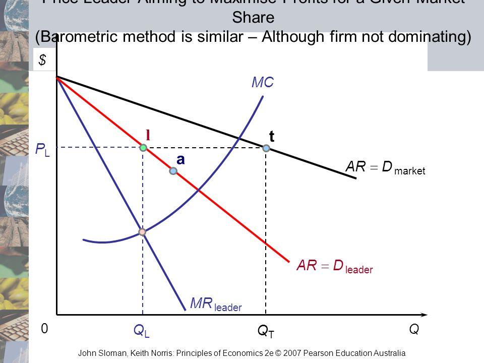 John Sloman, Keith Norris: Principles of Economics 2e © 2007 Pearson Education Australia Q 0 AR D market MC MR leader PLPL QTQT AR D leader QLQL l t P