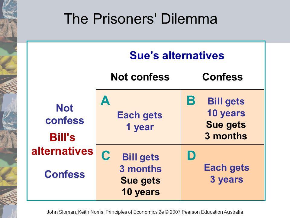 John Sloman, Keith Norris: Principles of Economics 2e © 2007 Pearson Education Australia Not confessConfess Not confess Confess Sue's alternatives Bil