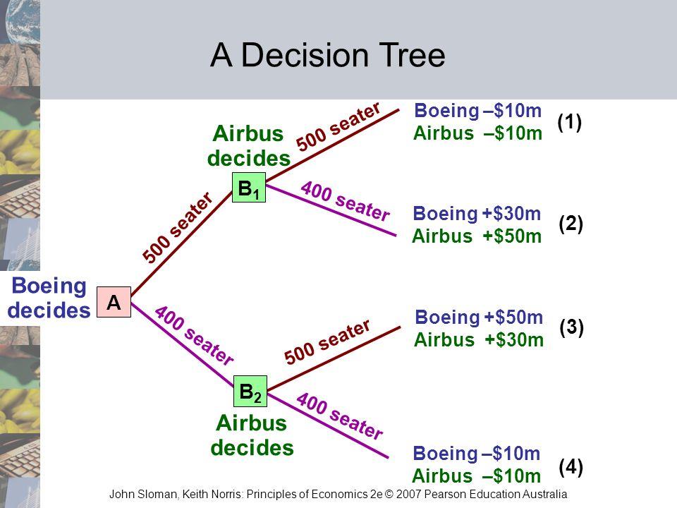 John Sloman, Keith Norris: Principles of Economics 2e © 2007 Pearson Education Australia Boeing decides 500 seater 400 seater Boeing –$10m Airbus –$10