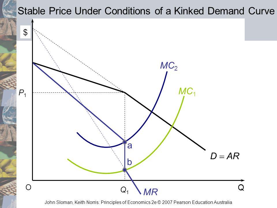 John Sloman, Keith Norris: Principles of Economics 2e © 2007 Pearson Education Australia Q O P1P1 Q1Q1 MC 2 MC 1 MR a b D AR Stable Price Under Condit