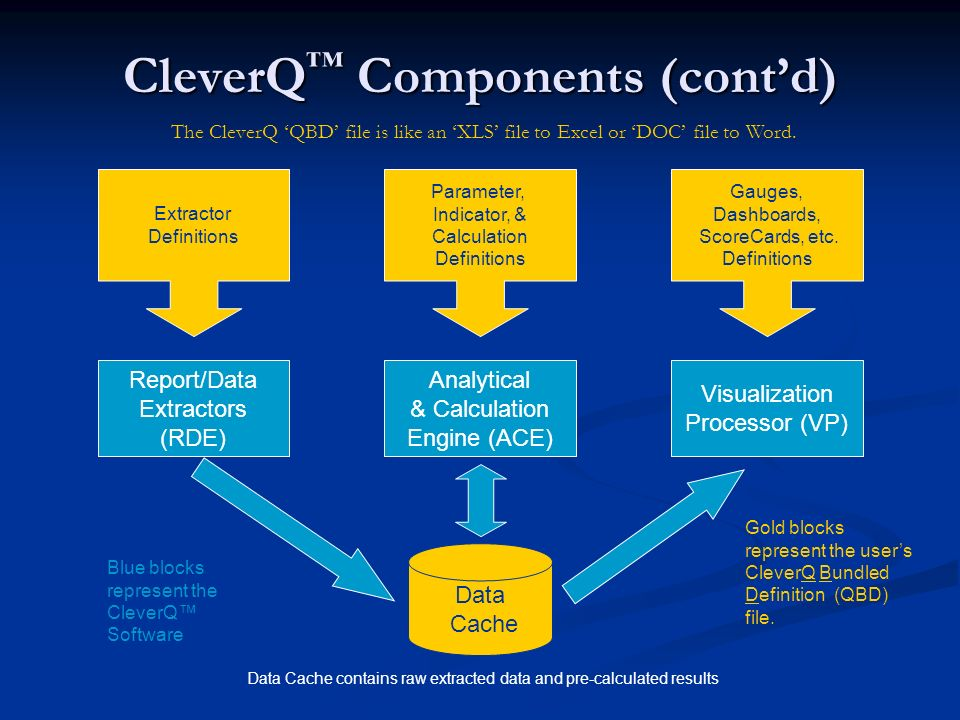 CleverQ Components (contd) Report/Data Extractors (RDE) Analytical & Calculation Engine (ACE) Visualization Processor (VP) Data Cache Extractor Defini