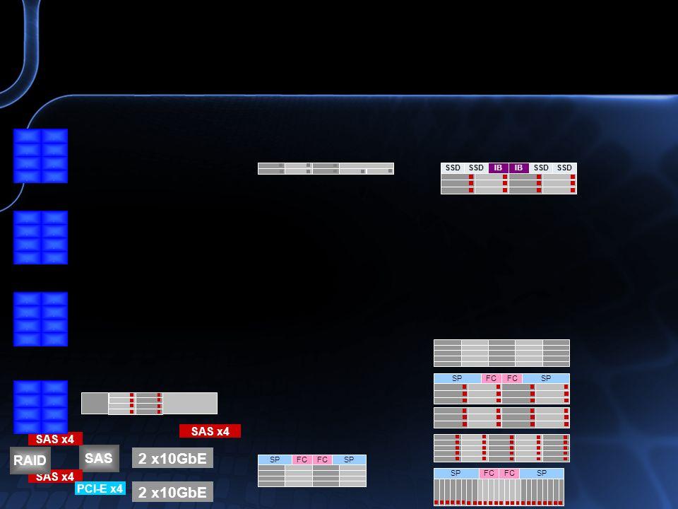 SAS SAS x4 RAID 2 x10GbE PCI-E x4 2 x10GbE SAS x4................................ SP FC SPFCSPFCSP FC IB SSD