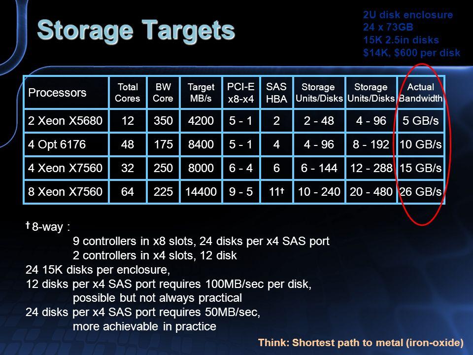 Storage Targets Processors 2 Xeon X5680 4 Opt 6176 4 Xeon X7560 8 Xeon X7560 Total Cores 12 48 32 64 PCI-E x8-x4 5 - 1 6 - 4 9 - 5 SAS HBA 2 4 6 11 St