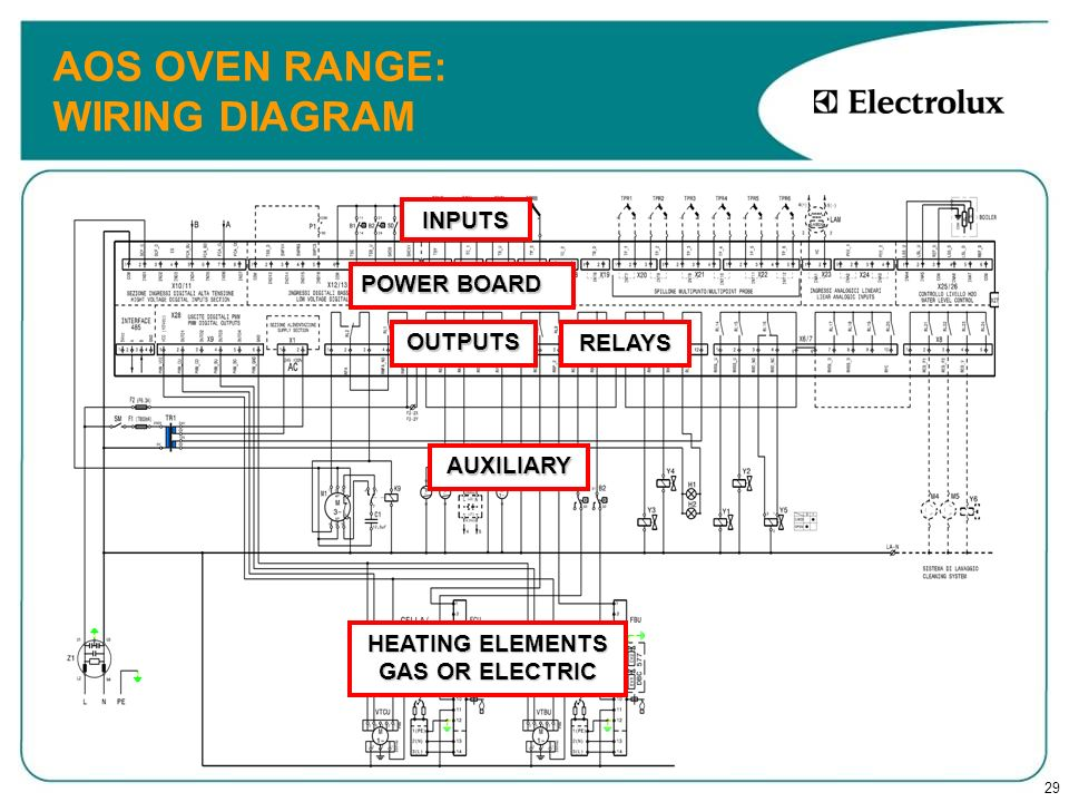 29 AOS OVEN RANGE: WIRING DIAGRAM POWER BOARD RELAYS INPUTS OUTPUTS AUXILIARY HEATING ELEMENTS GAS OR ELECTRIC
