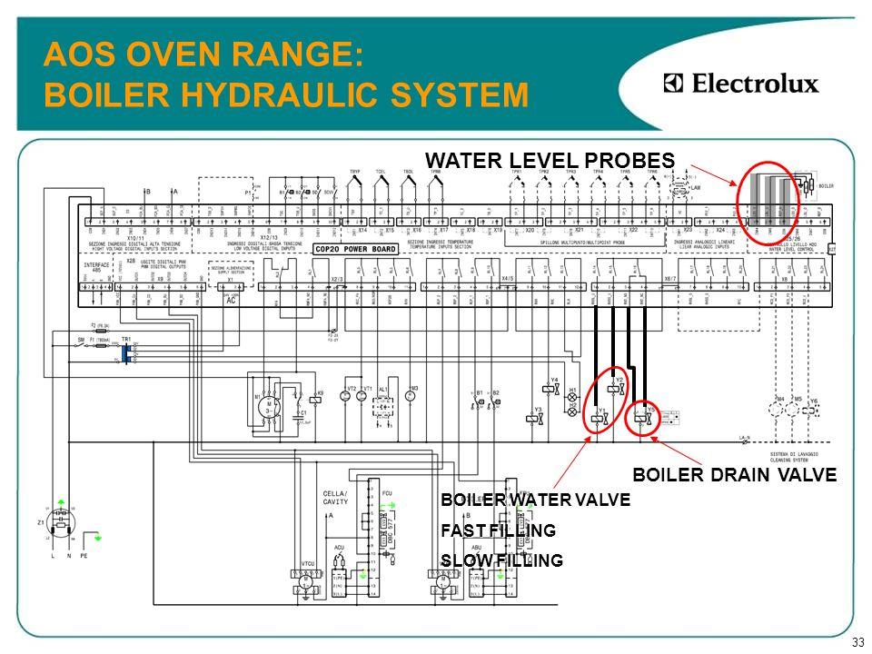 33 AOS OVEN RANGE: BOILER HYDRAULIC SYSTEM BOILER WATER VALVE FAST FILLING SLOW FILLING BOILER DRAIN VALVE WATER LEVEL PROBES