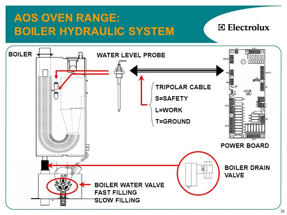 34 AOS OVEN RANGE: BOILER HYDRAULIC SYSTEM BOILER WATER VALVE FAST FILLING SLOW FILLING BOILER DRAIN VALVE TRIPOLAR CABLE S=SAFETYL=WORKT=GROUND POWER