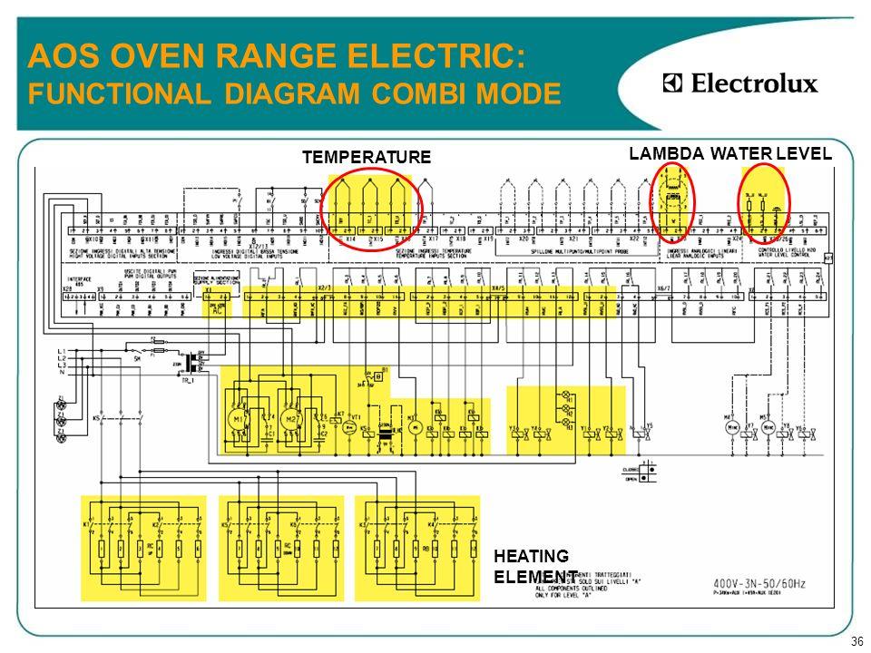 36 AOS OVEN RANGE ELECTRIC: FUNCTIONAL DIAGRAM COMBI MODE TEMPERATURE LAMBDA WATER LEVEL HEATING ELEMENT