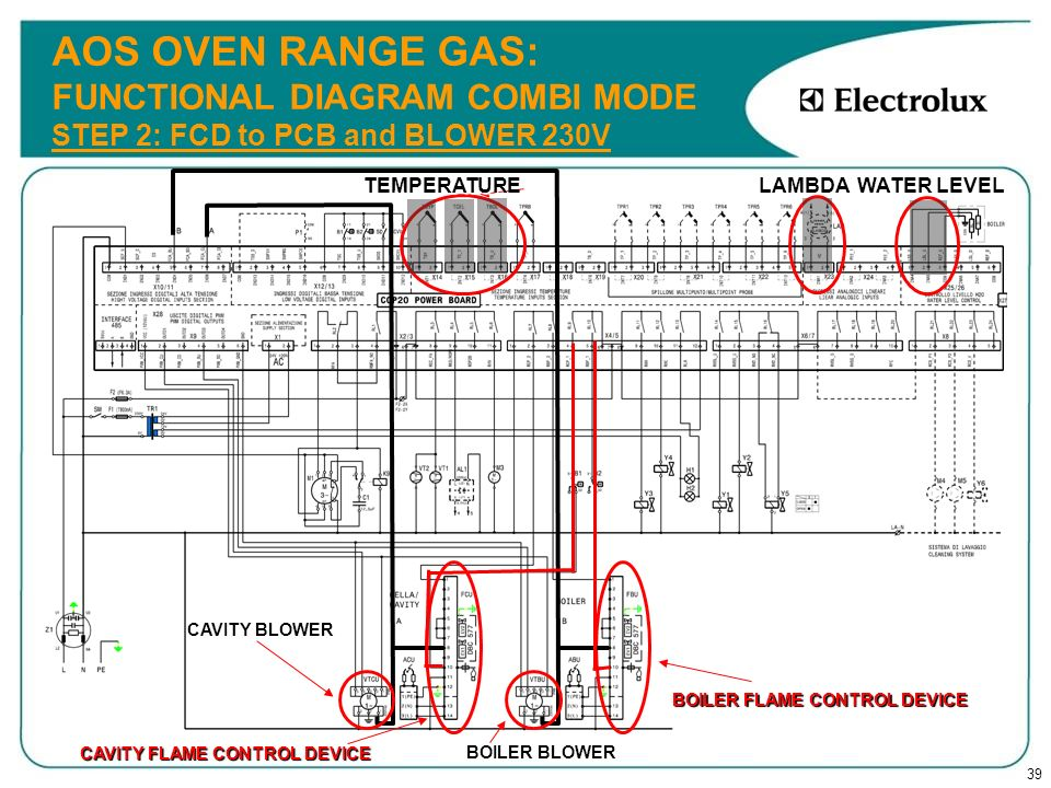 39 AOS OVEN RANGE GAS: FUNCTIONAL DIAGRAM COMBI MODE STEP 2: FCD to PCB and BLOWER 230V CAVITY BLOWER CAVITY FLAME CONTROL DEVICE TEMPERATURE LAMBDA W