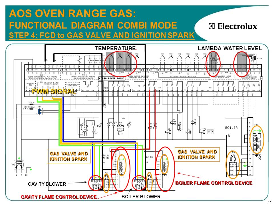 41 AOS OVEN RANGE GAS: FUNCTIONAL DIAGRAM COMBI MODE STEP 4: FCD to GAS VALVE AND IGNITION SPARK CAVITY BLOWER CAVITY FLAME CONTROL DEVICE TEMPERATURE