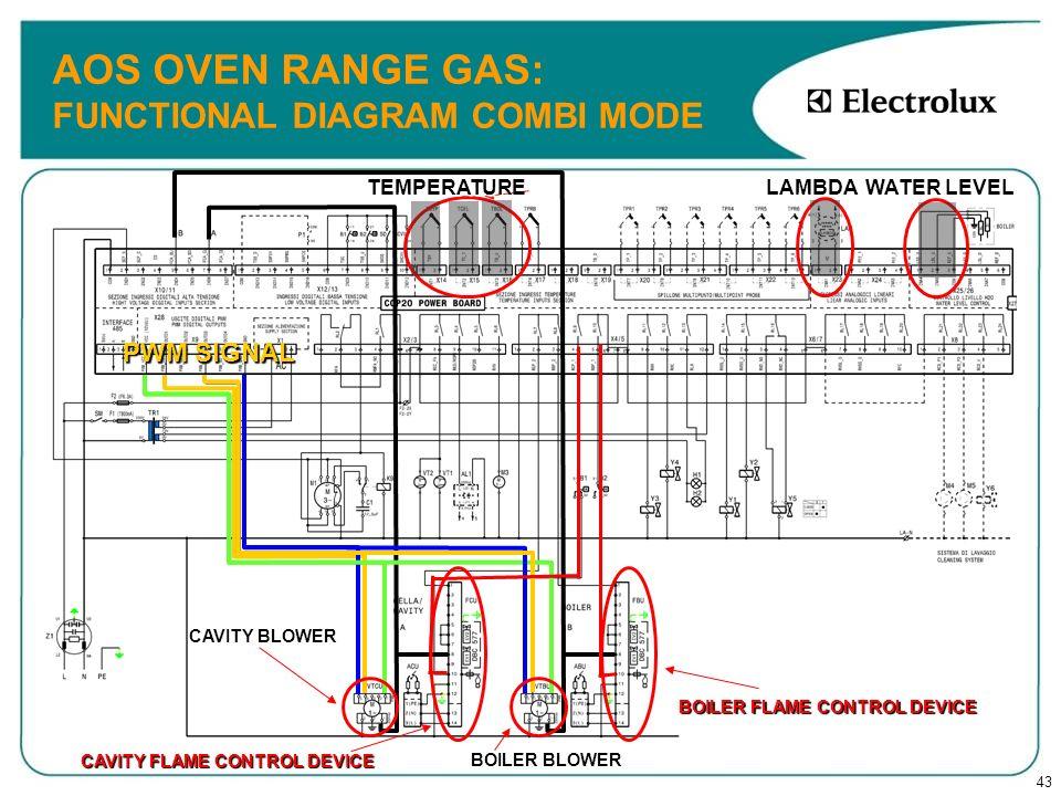 43 AOS OVEN RANGE GAS: FUNCTIONAL DIAGRAM COMBI MODE CAVITY BLOWER CAVITY FLAME CONTROL DEVICE TEMPERATURE LAMBDA WATER LEVEL BOILER BLOWER BOILER FLA