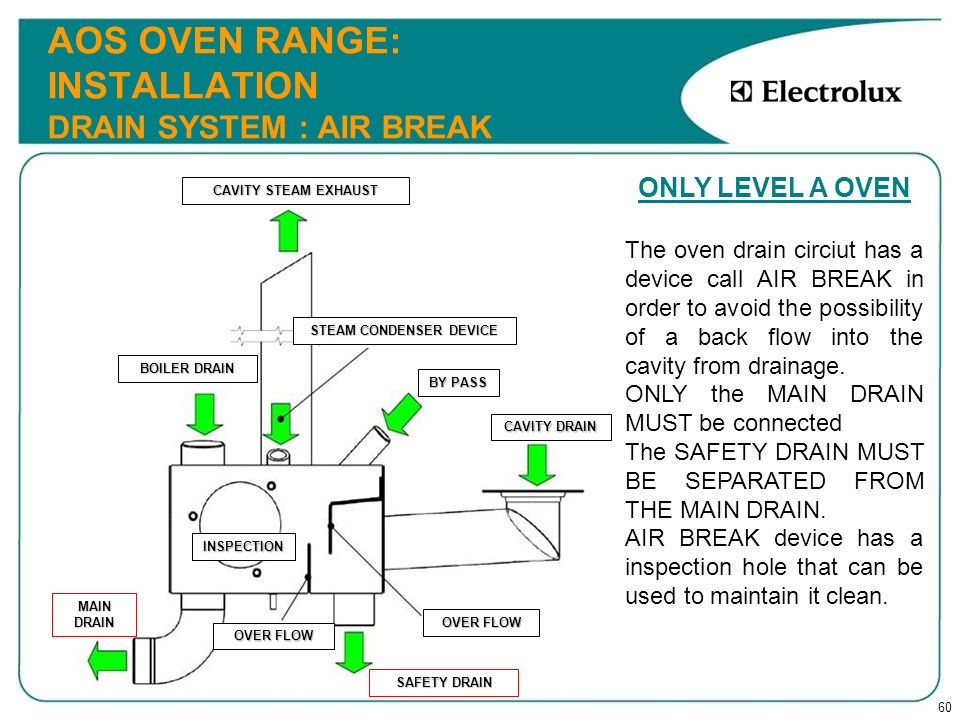 60 AOS OVEN RANGE: INSTALLATION DRAIN SYSTEM : AIR BREAK ONLY LEVEL A OVEN The oven drain circiut has a device call AIR BREAK in order to avoid the po