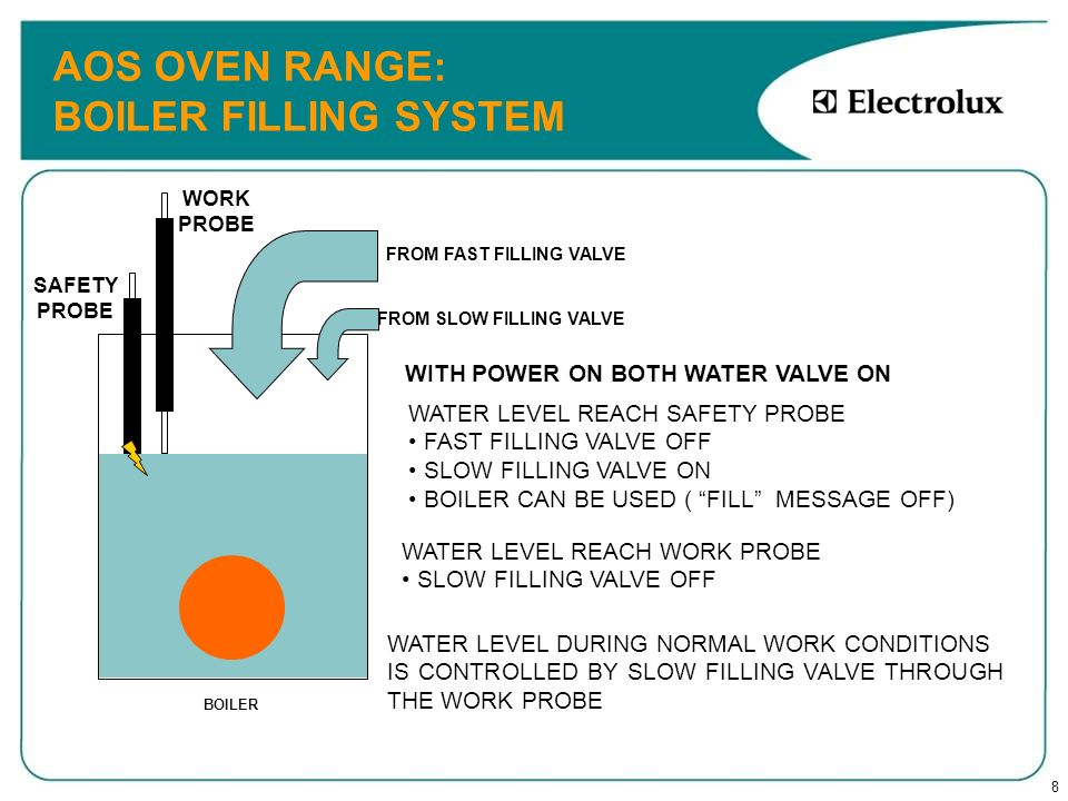 9 AOS OVEN RANGE SAFETY DEVICE: BOILER WATER LEVEL CONTROL WATER LEVEL SENSOR S = SAFETY L = WORK WATER VALVES RED = FAST BLU = SLOW