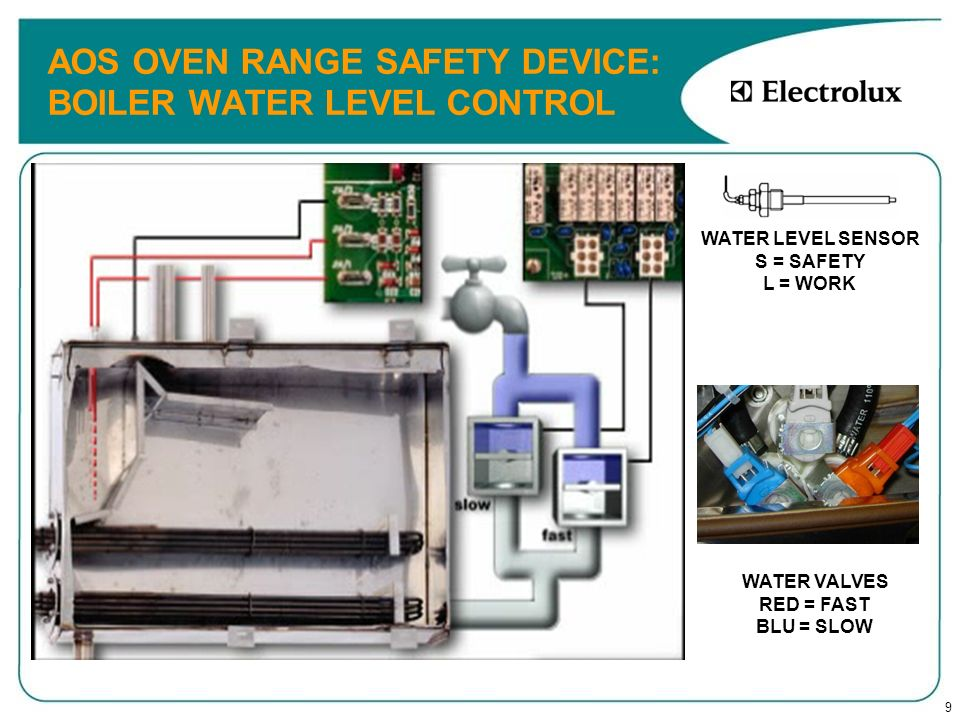 60 AOS OVEN RANGE: INSTALLATION DRAIN SYSTEM : AIR BREAK ONLY LEVEL A OVEN The oven drain circiut has a device call AIR BREAK in order to avoid the possibility of a back flow into the cavity from drainage.