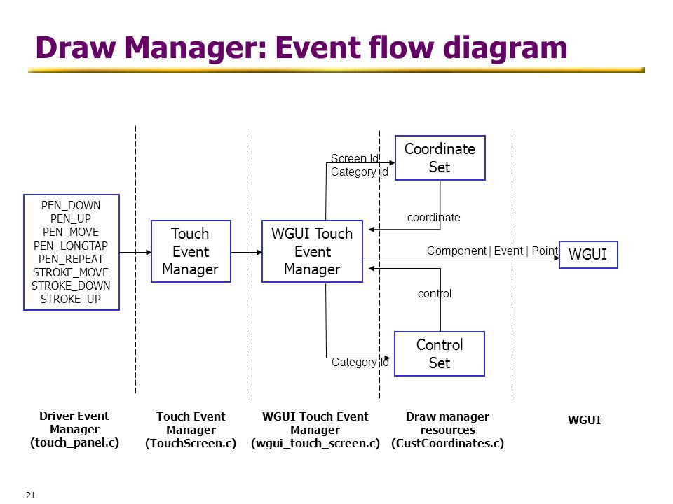 21 Draw Manager: Event flow diagram Draw manager resources (CustCoordinates.c) Coordinate Set Control Set Screen Id Category Id Category Id control co